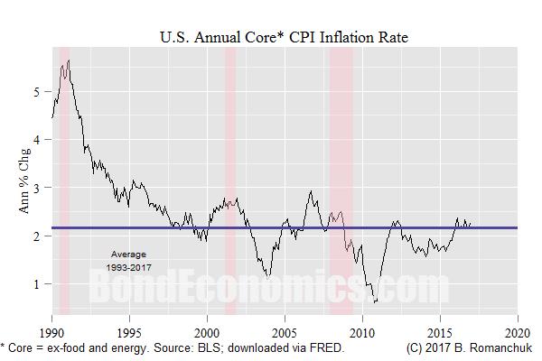 Chart: U.S. Core CPI Inflation