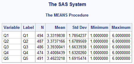 SAS : Detailed Explanation of Proc Means