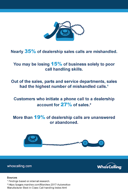Call handling statistics