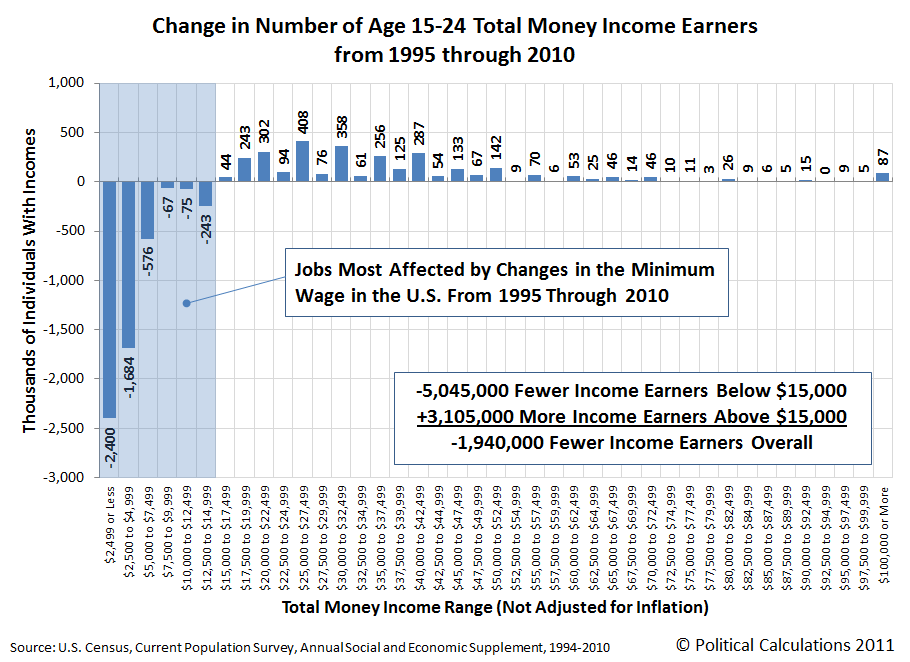 Change in Number of Age 15-24 Total Money Income Earners from 1995 through 2010