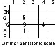 B minor pentatonic guitar scale