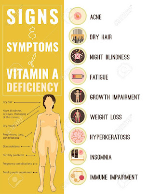 Deficiency of vitamin A