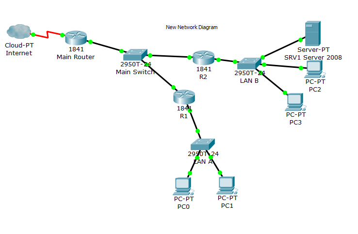 Project Blog (Cisco Network Design): Project Review 1