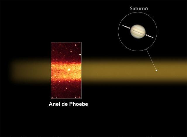 Anel gigante de Saturno