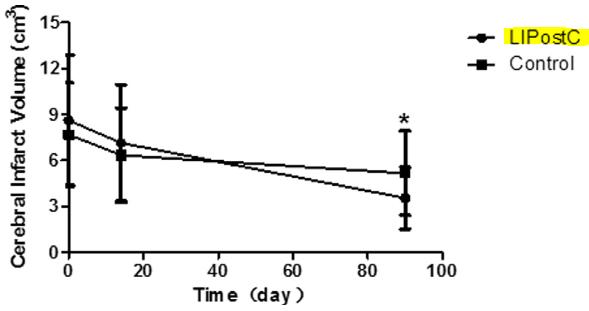 図:脳卒中の虚血ポストコンディショニングと梗塞体積