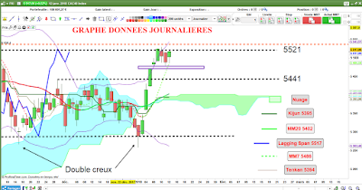Analyse technique CAC40 [12/01/18] $cac