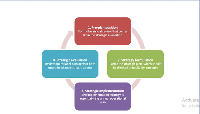 Introduction to Project Planning and Development Process