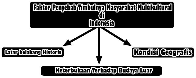 Faktor Penyebab Timbulnya Masyarakat Multikultural di Indonesia