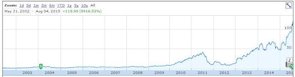 Netflix股價創下有史以來新高