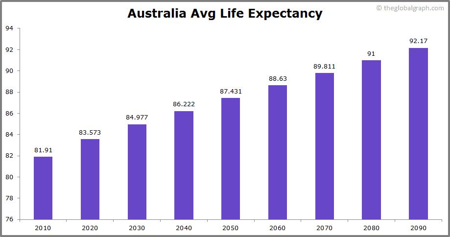 Australia  Avg Life Expectancy
