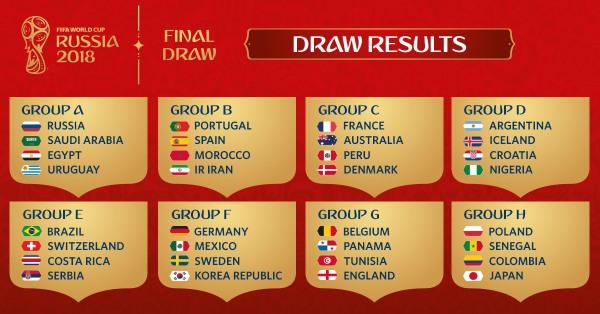 Grupos da Copa da Rússia