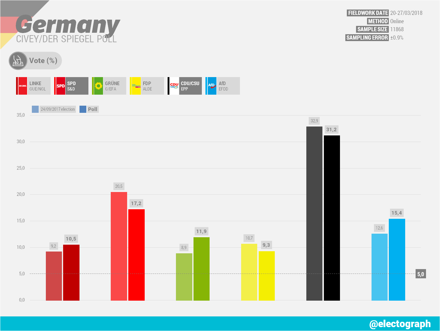 GERMANY Civey poll chart for Der Spiegel, March 2018