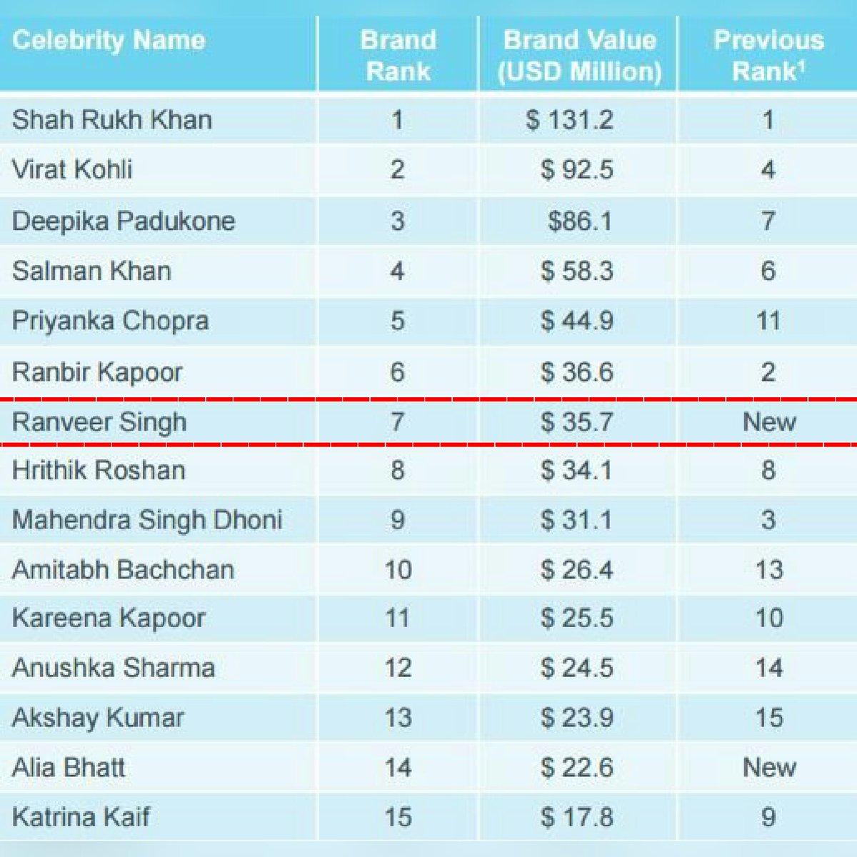 Uidai warns against agencies printing plastic aadhaar cards economic times - Ranveer Singh Brand Value In Bollywood Through Advertisements