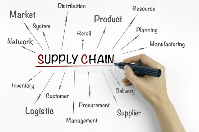 Basic Concepts of Supply Chain Management