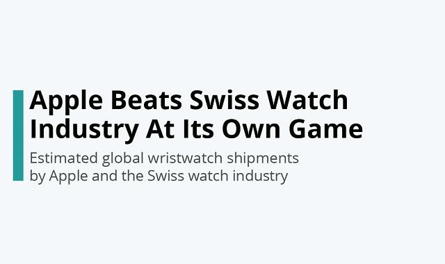 Apple Watch vs. Swiss Watch