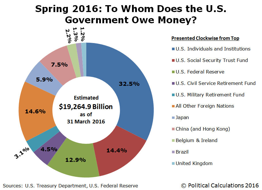 Spring 2016: To Whom Does the U.S. Government Owe Money?