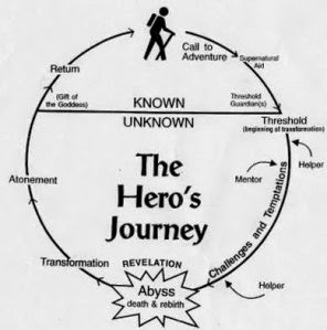 SENIOR MEDIA THESIS: Joseph Campbell and the Hero's Journey