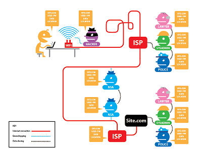 The EFF has a handy graphic that illustrates what HTTPS protects, and what Tor protects.