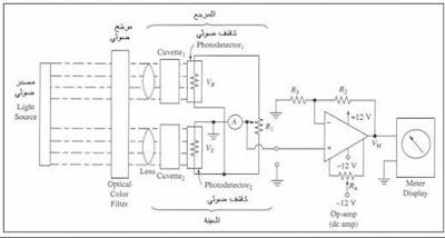 الدائرة الالكترونية الاساسية لجهاز الطيف الضوئي
