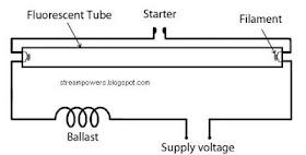 Identify Diagram Simple Fluorescent Light Wiring Diagram Tube Light Circuit