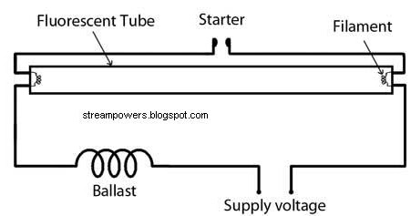 simple fluorescent light wiring diagram | tube light ... fluorescent wiring diagrams row #12