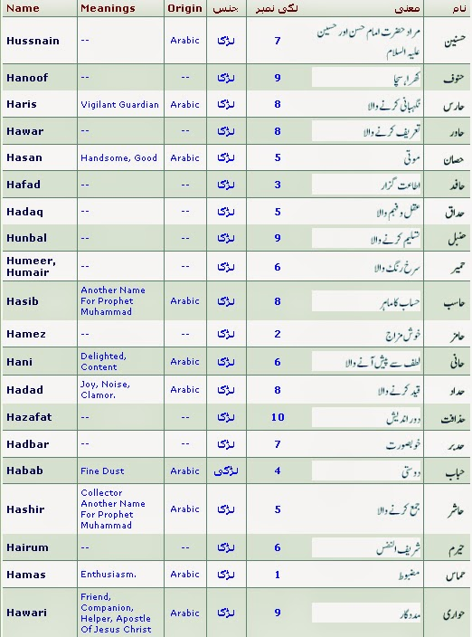 Islamic Names With Meaning And Lucky Number Started With H Islam Is The Best Way Of Life