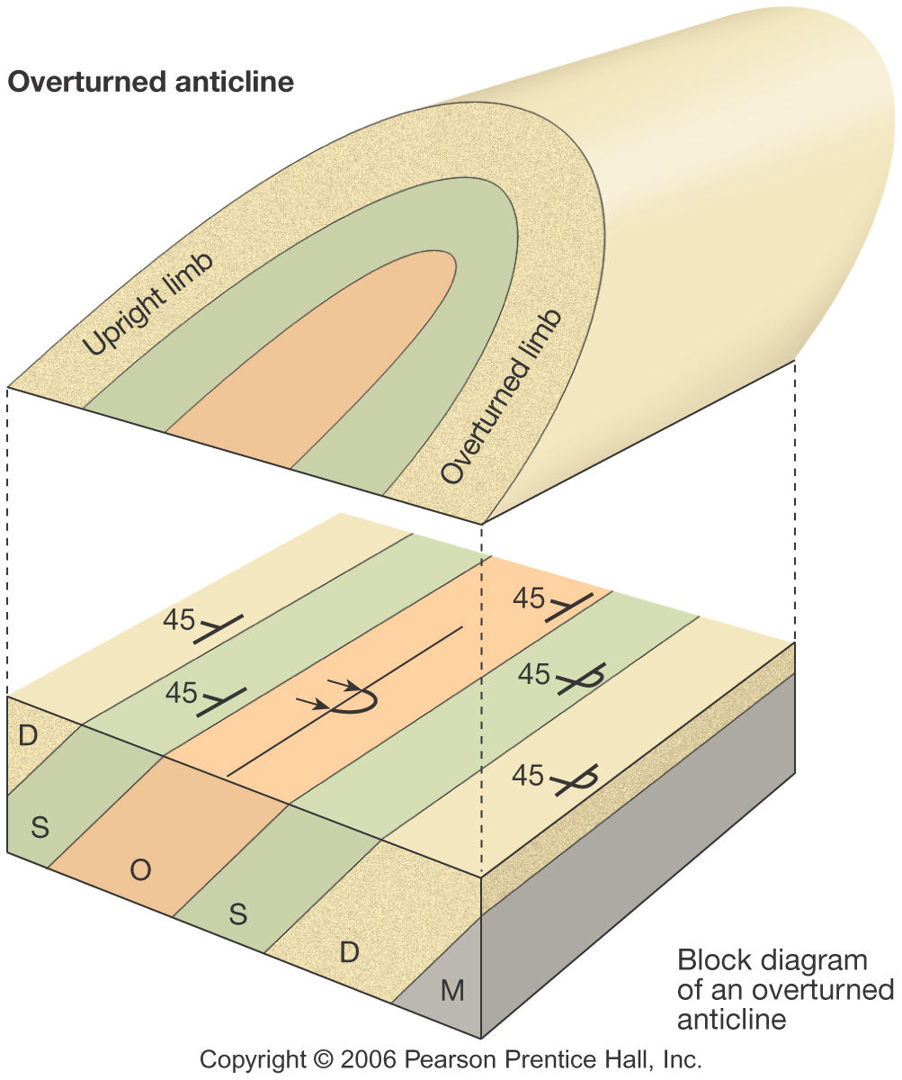 Ser servidor introduction to structural geology structural geology and tectonics combines two aspects 1 description and analysis of 3d structures ccuart Gallery