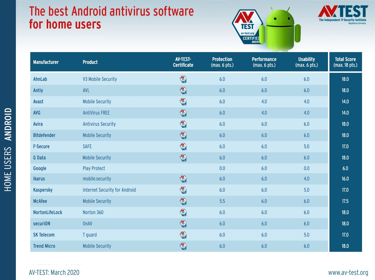 The best Android antivirus apps in 2020