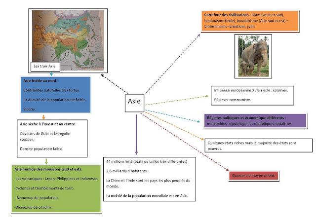 carte heuristique Asie