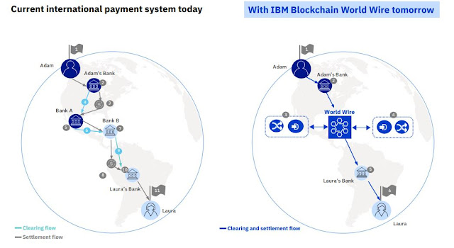 Infographic Attribute: Comparison between current international payment system and IBM Blockchain World Wire / Source: How IBM Blockchain World Wire revolutionizes cross-border payments  (Infographic, PDF)