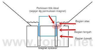 Titik pengoptimalan spul speaker