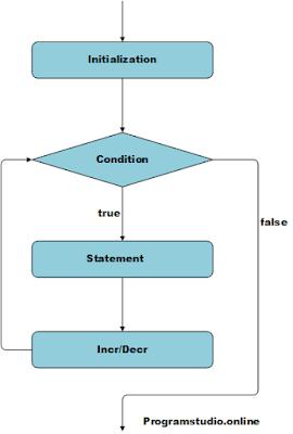 c++ for loop statement