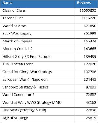 Urutan nilai dari tertinggi ke terendah Daftar 15 Game Android Strategi Perang Terbaik berdasarkan jumlah votes