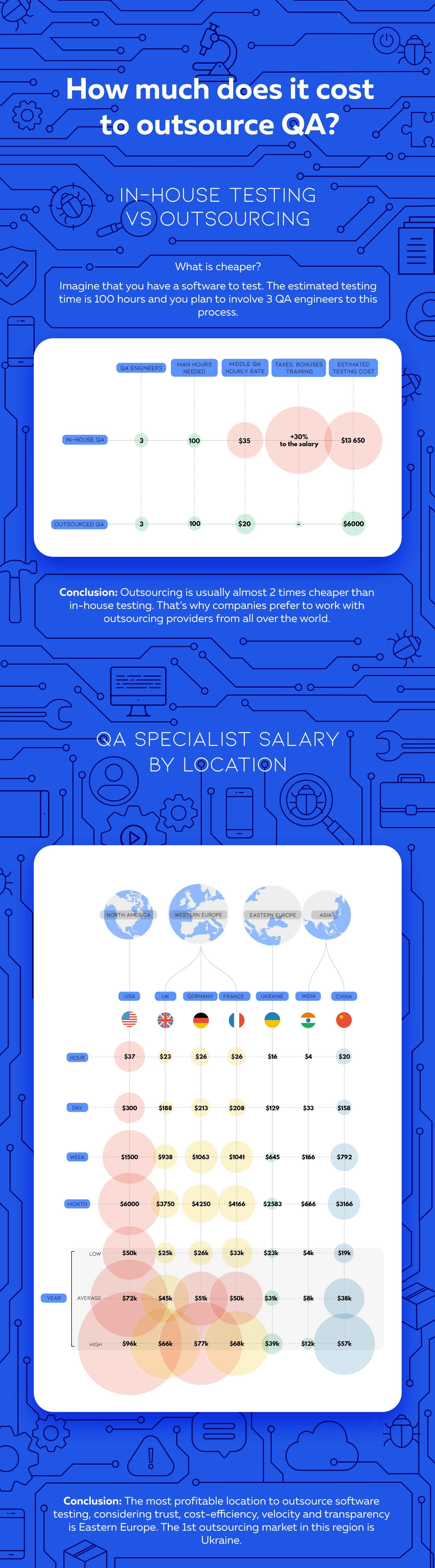 How much does it cost to outsource QA #infographic