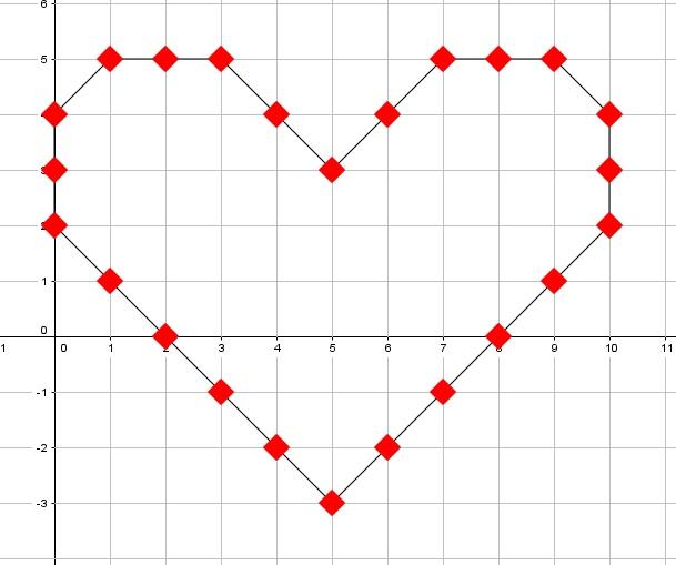 Tetapi dari banyaknya rencana pilihan tidak ada yang jadi Persamaan Cinta Dalam Matematika