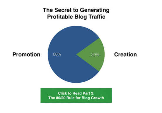 The Secret of Generating Profitable Blog Traffic - Chart