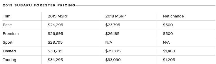 2019 Subaru Forester Sport Price
