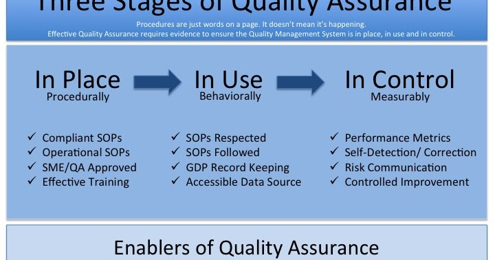 """stages of quality assurance essay Quality management aims to develop a """"quality culture"""" where quality is seen as everyone's responsibility the three spheres of quality management activities are: quality planning, quality control and, quality assurance quality planning selects applicable procedures or standards for a particular objective."""