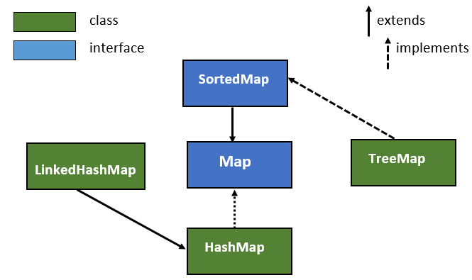 LinkedHashMap in Java