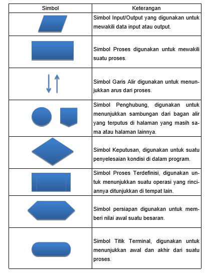 Flow chart atau diagram alir mr js blog diagram alir program terdiri dari dua macam yaitu diagram alir logika program program logic flowchart dan diagram alir program komputer terinci dezailed ccuart Image collections