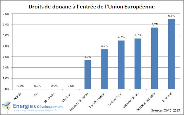 Tarifs douaniers européens sur l'énergie (pétrole, gaz, électricité...) et les équipements liés (transfo, éolienne...)