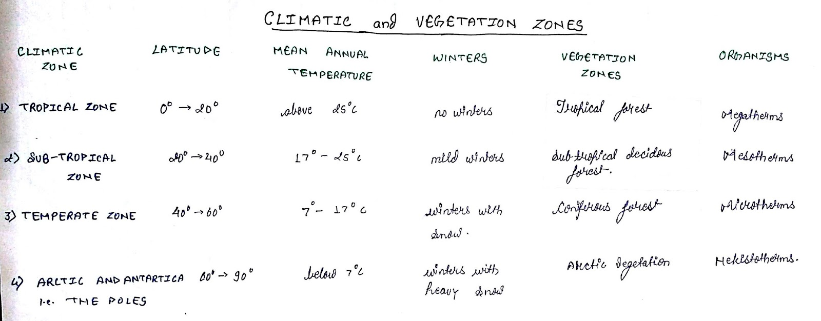 Avys class notes ecology ecological terms and species flow chart of climate zones geenschuldenfo Image collections
