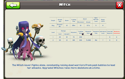 witch level 3 biaya cost