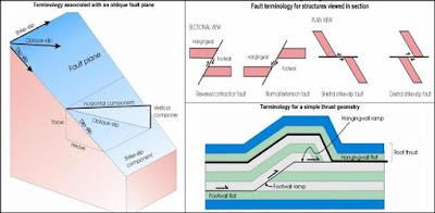 Patahan dan mekanisme pembentukannya