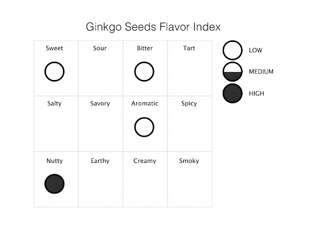 ginkgo seed flavor index
