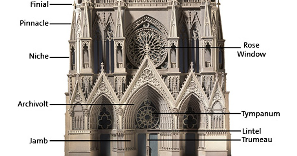 Architecture Model Galleries Gothic Characteristics