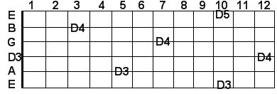 D guitar notes in scientific pitch notation