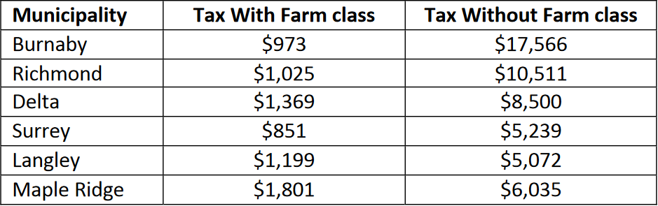 Farm Property Class Tax Rate Application Formontario