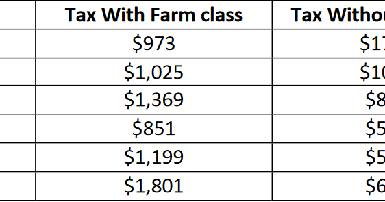 Property Tax Farm Pembina Manitoba Calculator
