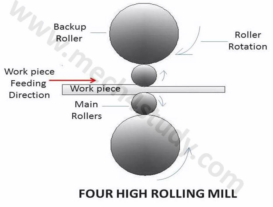 What are main Types of Rolling mill? - mech4study
